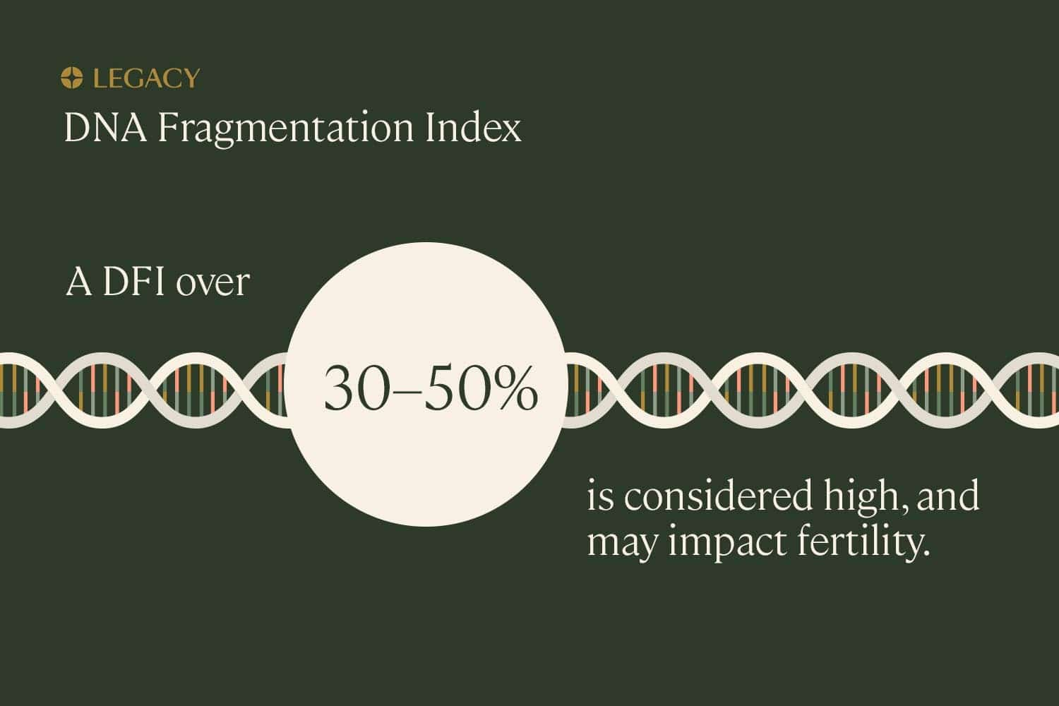 DNA fragmentation index